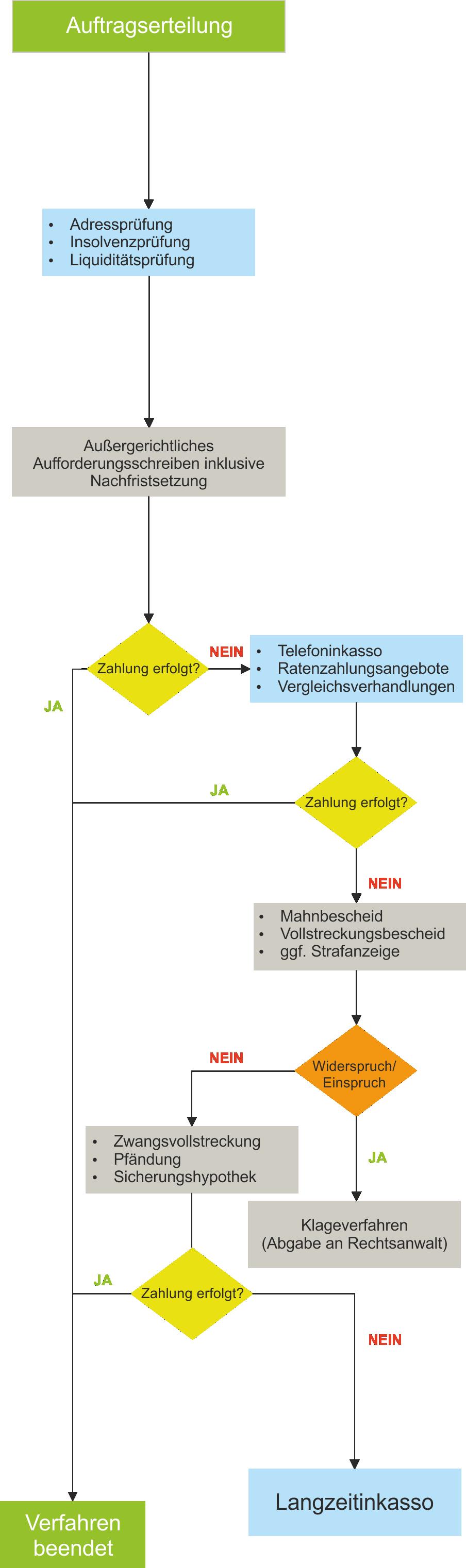 Inkasso Flussdiagramm